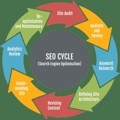Search Marketing Westfield