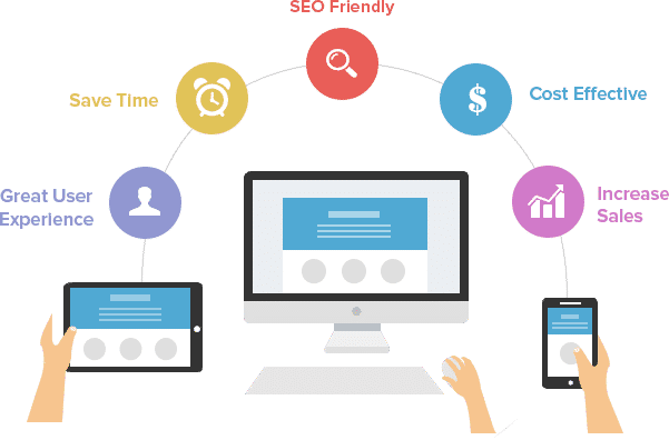 Web Design Company Demarest