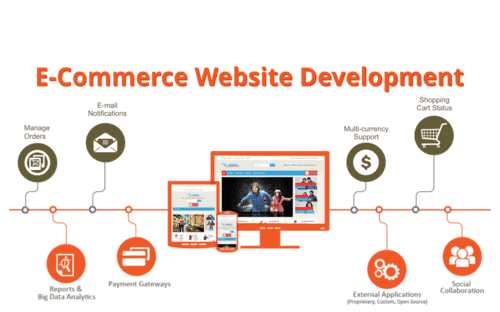 Web Design Company Millstone Township