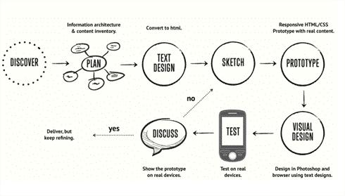 Web Design Company Oaklyn