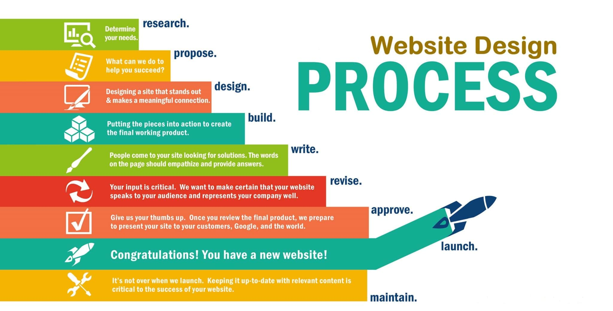 Website Designer Andover
