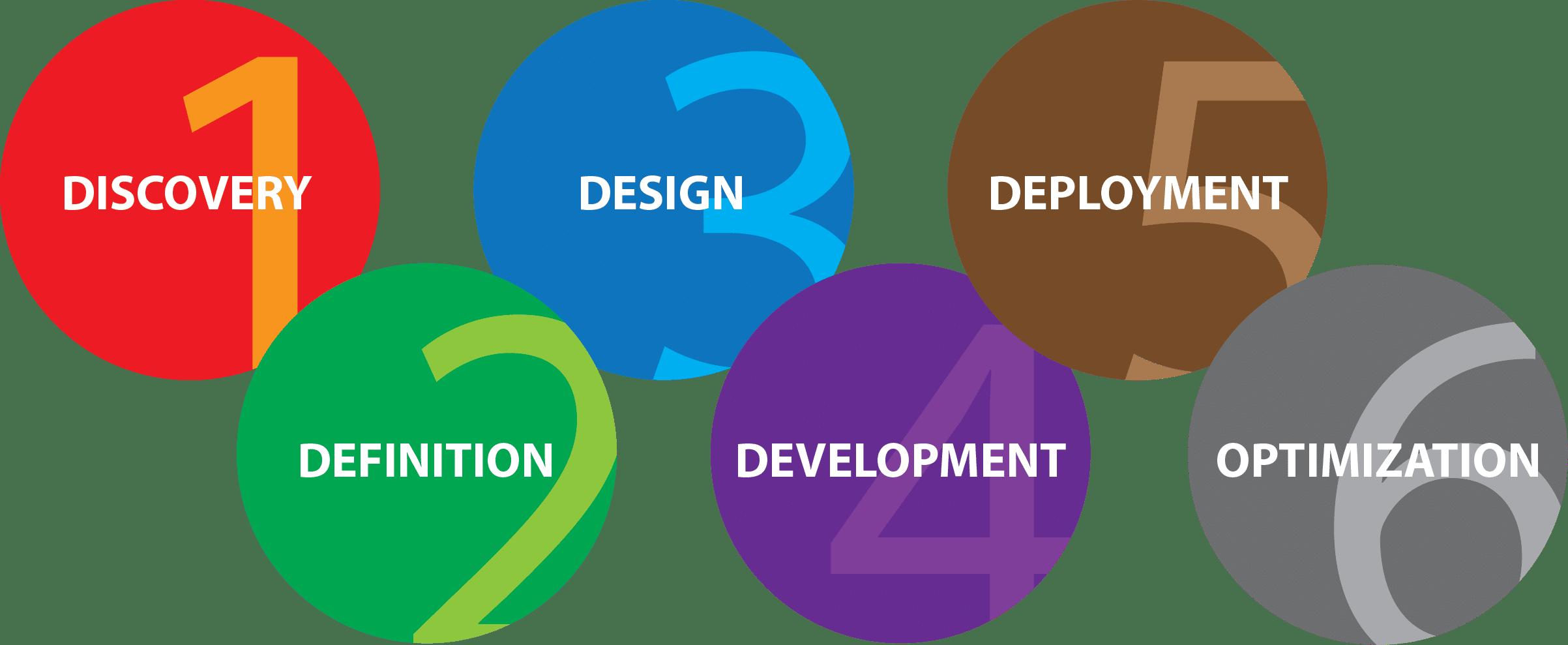 Website Designer Port Republic