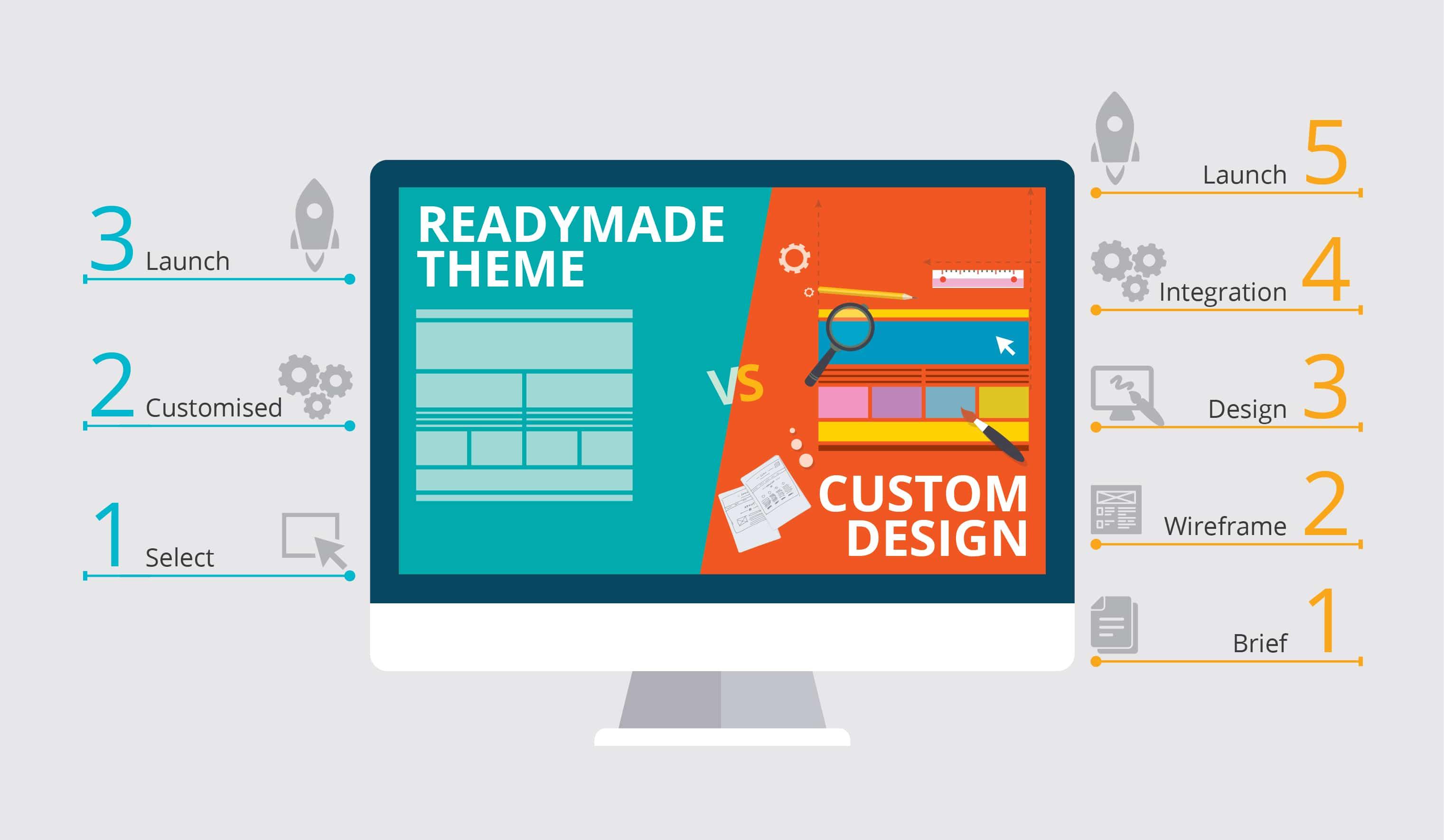 Website designer Shrewsbury Township