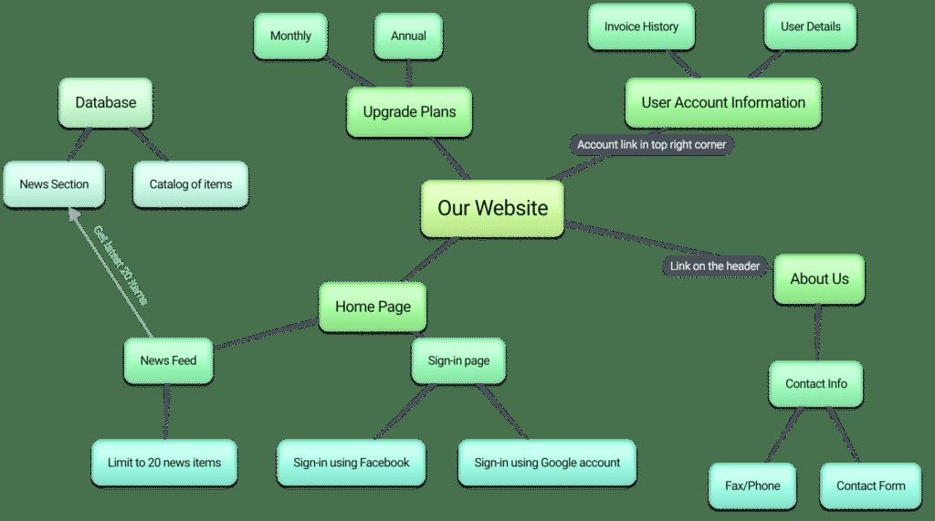 Get a Website Princeton