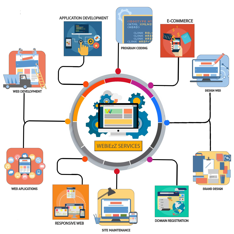 Web Designer Bedminster