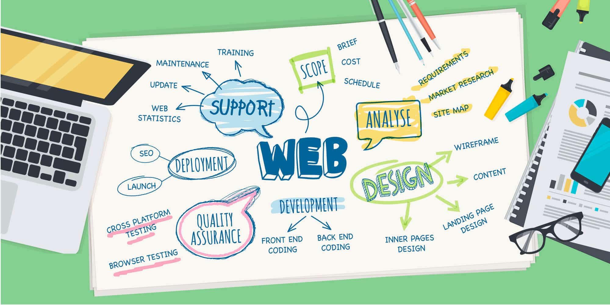Website Designer Hamilton Township